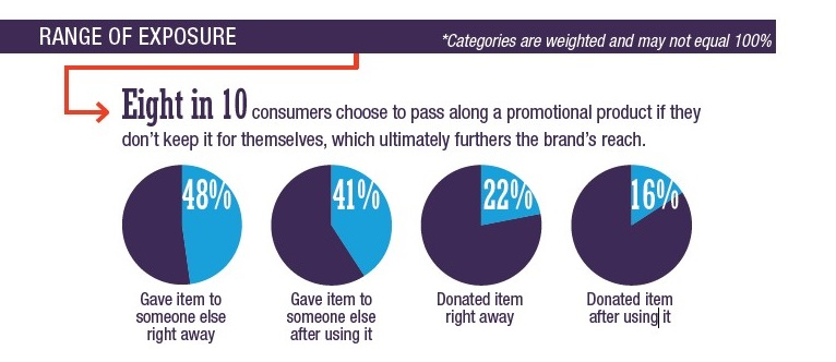 promotional product impact